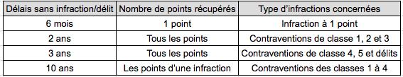 récupération de points - tableau récupération automatique